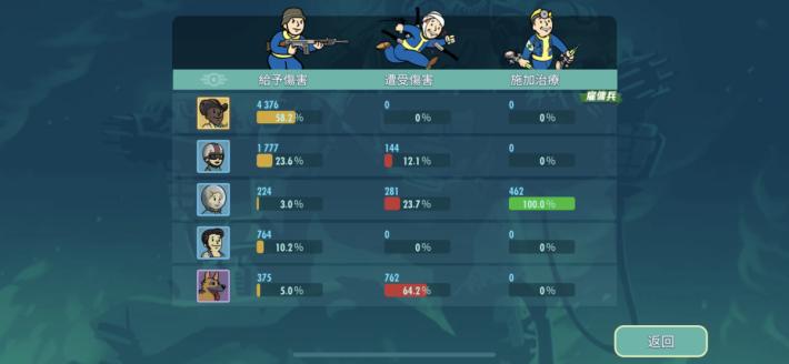 每次完成戰鬥後,可查看隊員的表現,以便編排戰鬥力更高的隊伍。