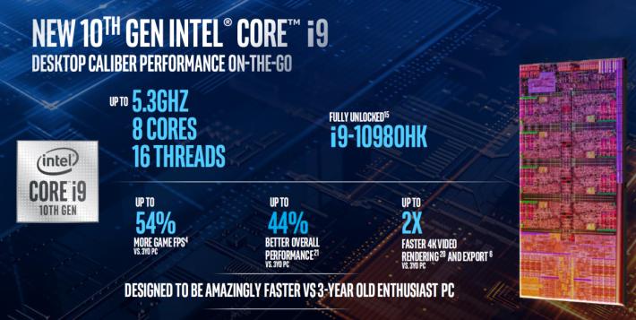 Core i9-10980HK作為旗艦型號,擁有最高5.3GHz加速時脈。