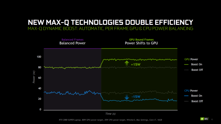 NVIDIA表示在需要時,GPU可從CPU取得15W TDP的相對效能作提速之用。