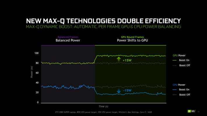Dynamic Boost 在需要時 GPU 可從 CPU 取得15W TDP 散熱性能作提速之用。