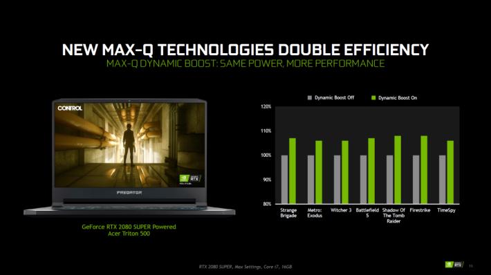 Dynamic Boost 可望提升 7~10% 效能