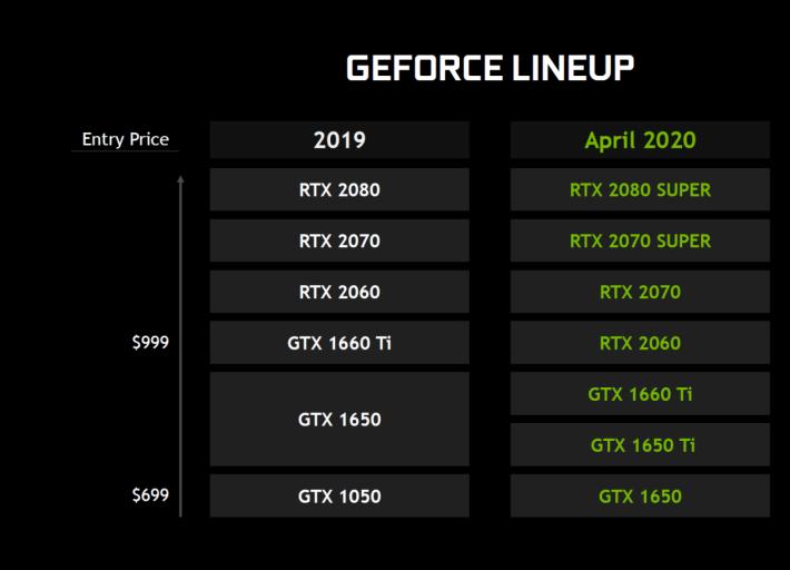 在 4 月入更新的 GeForce 市場定位下,GTX 1650 將取代 GTX 1050 成為入門型號。