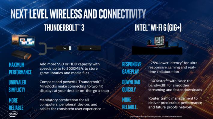 新平台將提供 Thunderbolt 3 功能、整合 Intel WiFi 6 AX201 功能。