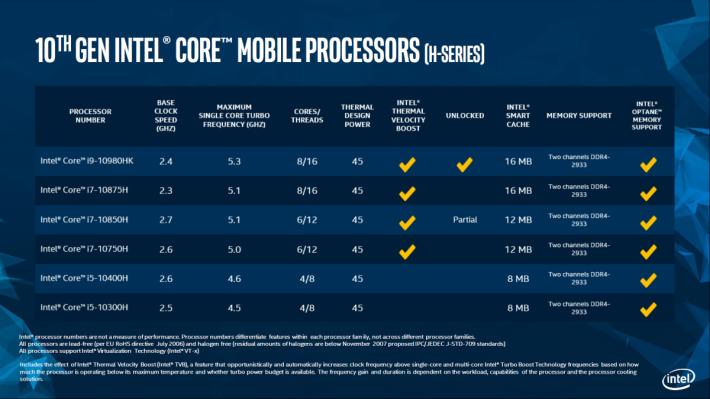 是次發佈的 10 代 Core-H 系列產品規格