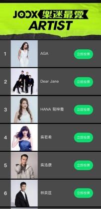 JOOX TOP MUSIC AWARDS_Top 20 artists
