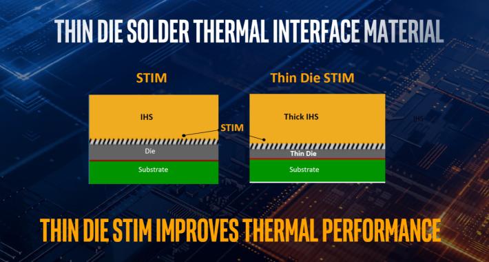 10 代 CPU 以 Thin Die STIM 新技術封裝,有助加強散熱性能。