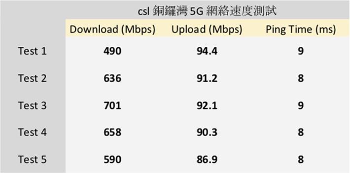測試數據證明 csl Mobile 5G 網絡於人流非常密集的地段可有高速上下載體驗。