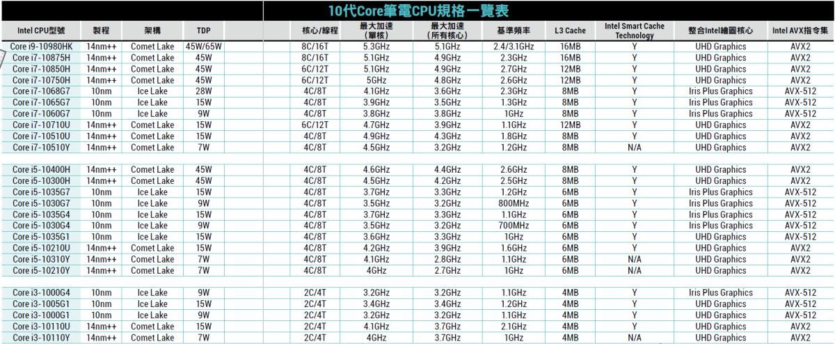 10代Core筆電CPU規格一覽表