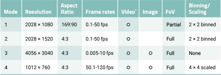 HQ 相機 4 種拍攝模式的規格