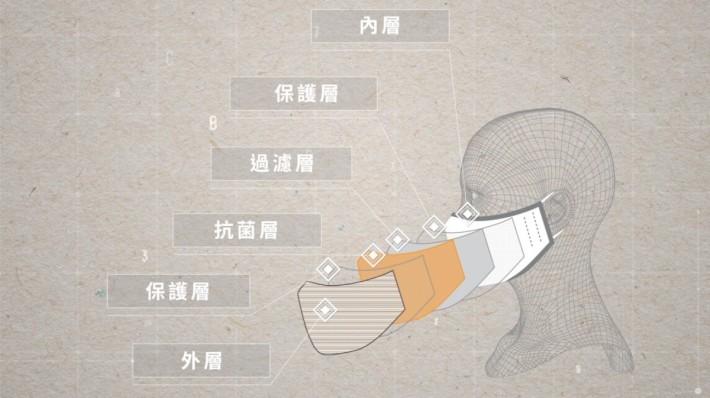 口罩技術由本地香港紡織及成衣研發中心( HKRITA ) 開發,以六層功能物料構造,其中兩層含有 少量銅( copper ),可抑制細菌、常見病毒和其他有害物質,在顆粒過濾效率( PFE )、細菌過濾效率( BFE )及合成血液穿透阻力方面,符合 ASTM F2100 一級標準,可清洗 60 次。