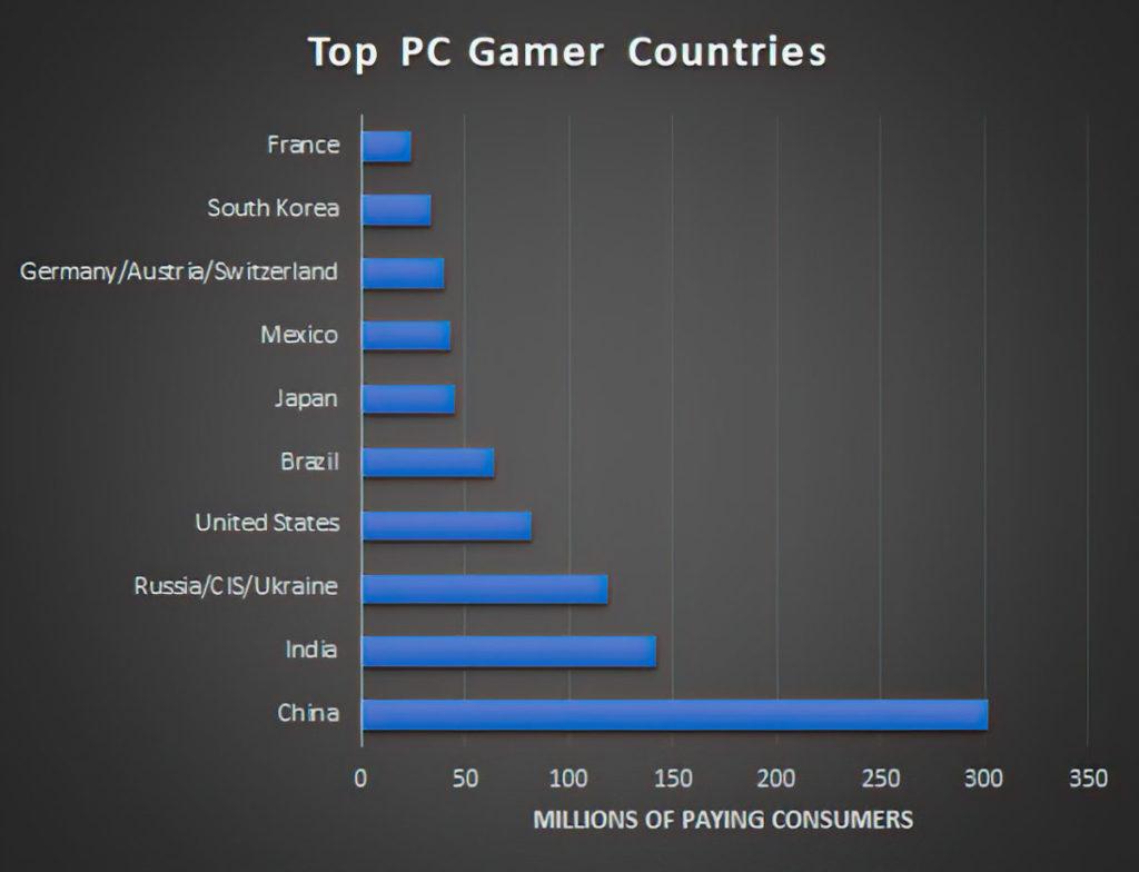中國擁有全球最大的 PC 遊戲市場, PC 玩家有超過3億。