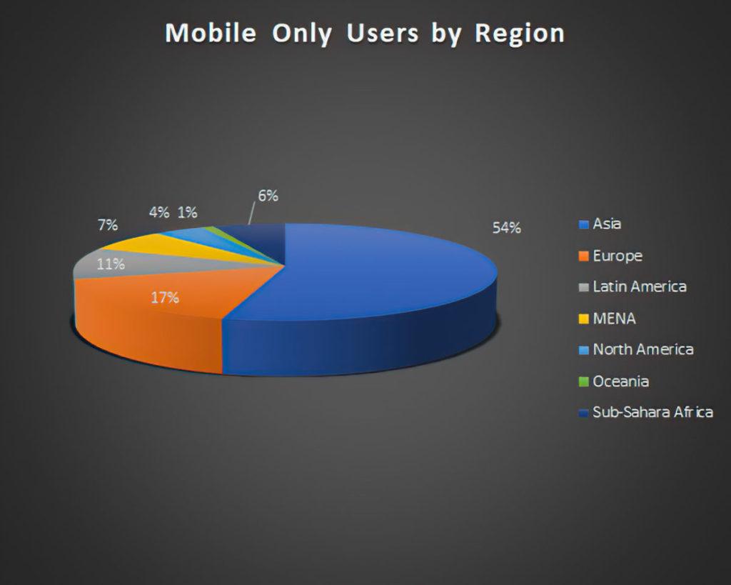 「純手機遊戲玩家」以亞洲玩家占數最多,估計為中國及日本兩地玩家為主。