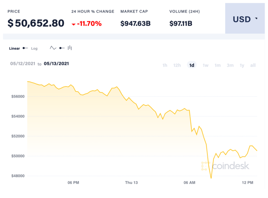 Elon Musk 的聲明一出, Bitcoin 24 小時價格曾下跌 19% 以上,現在已回升至接近 $51,000 美元水平。(資料來源: Coindesk )