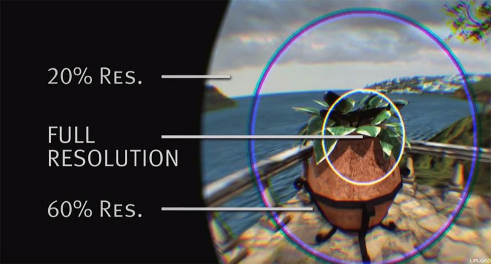 注視點渲染就是將畫面分成幾個同心圓範圍,只有注視點範圍顯示清晰高解像影像,外圍的兩個圓形範圍就會逐漸降低解像度。