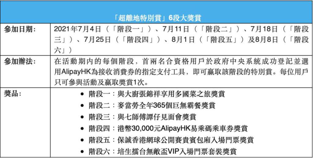 Alipay HK 超離地特別賞 6 段大獎賞